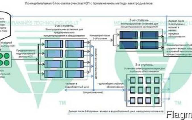 Электродиализная установка для очистки КСП